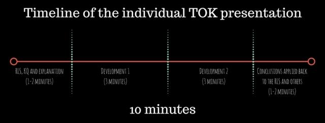 Tok presentations examples