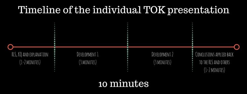 tok-timeline